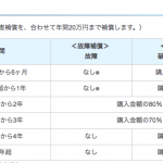 バリフォンもアメックス「家電総合補償制度2900円プラン」で修理可能です!