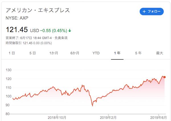 アメックス株価上昇中